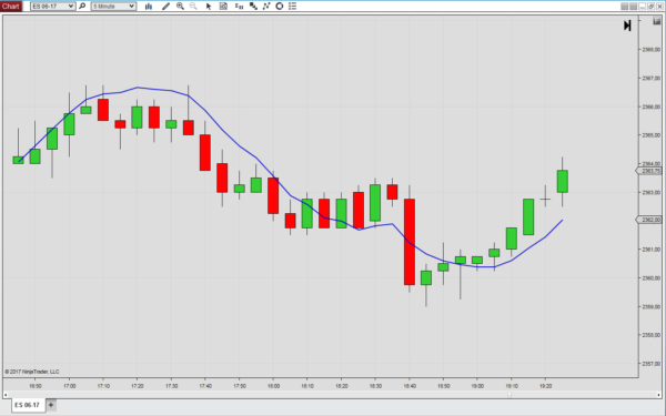 The Double Weighted Moving Average for NinjaTrader 8
