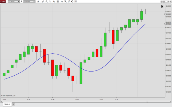 The Supersmoother Filter for NinjaTrader 8