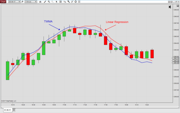 The Triple Weighted Moving Average (TWMA) for NinjaTrader 8