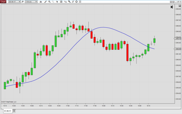 The Tillson T3 for NinjaTrader 8