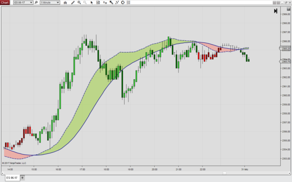 The Trigger Lines indicator for NinjaTrader 8