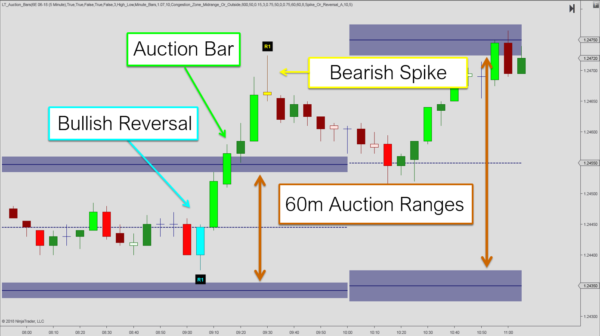 Auction Bars and Reversal Patterns