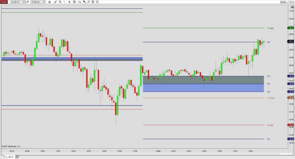 The Daily Pivots indicator for NinjaTrader 8