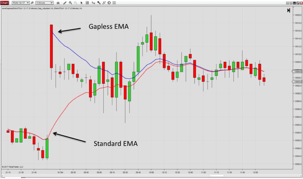 Gapless indicators for NT8