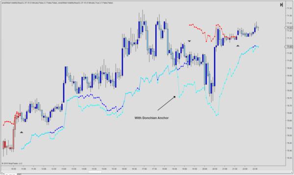 The Wilder Volatility Stop