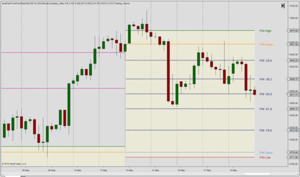 Weekly Fibonacci retracement levels
