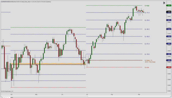 Yearly fib retracement levels