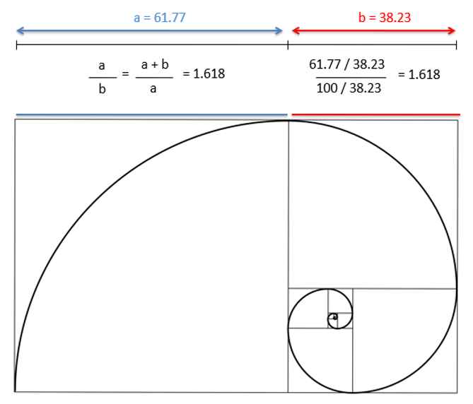 Trading the Fibonacci Sequence