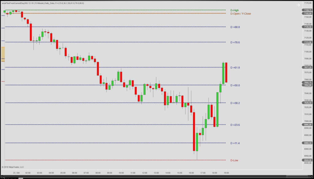 Fibonacci Retracement Levels NinjaTrader 8