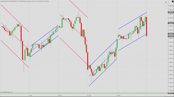 Daily Regression Channel for NinjaTrader 8