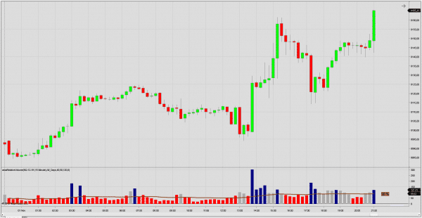 Relative Volume indicator for NinjaTrader 8
