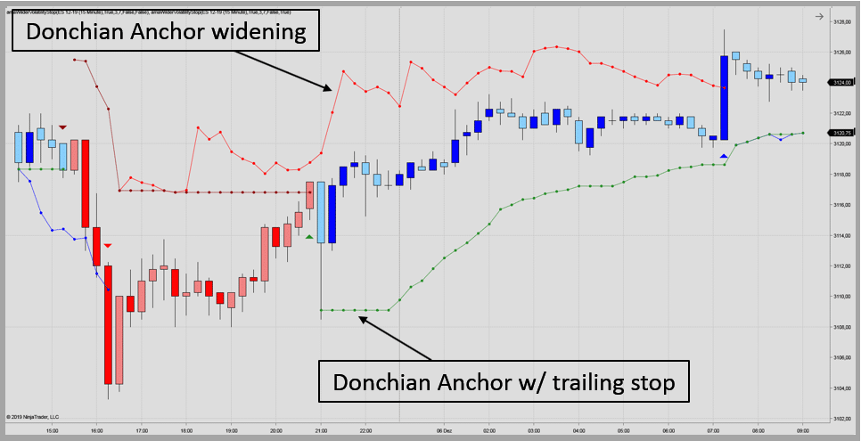 Donchian Anchor Trailing Stop