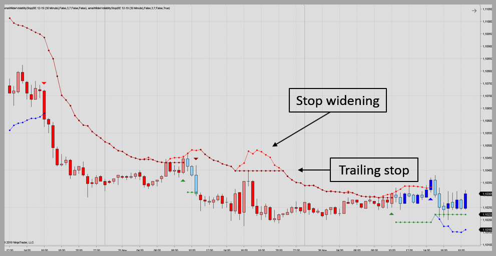 Stop widening when volatility increase