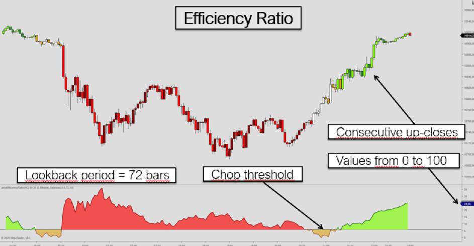 Efficiency Ratio with Chop Threshold