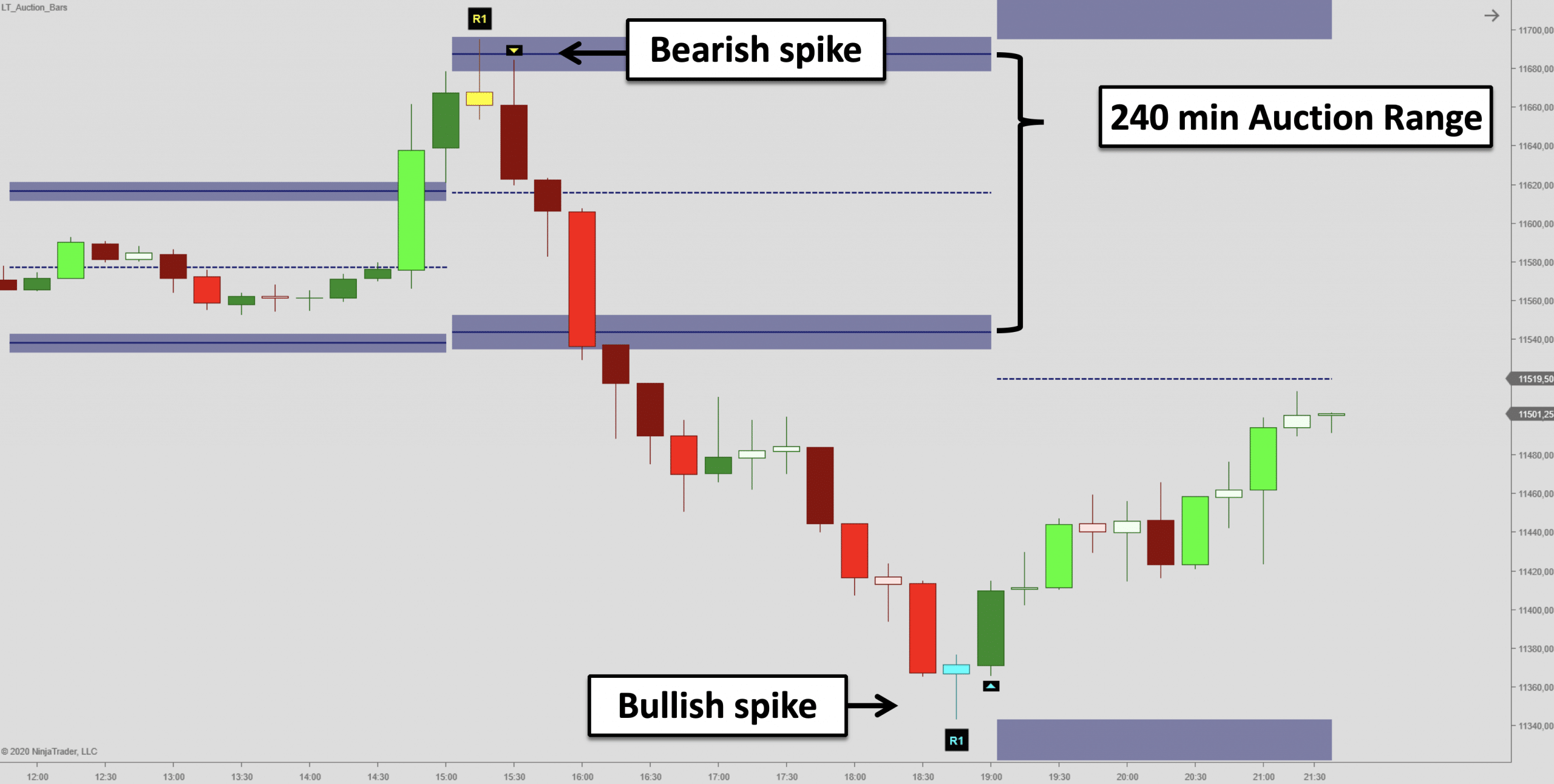 Candlestick reversal patterns with higher timeframe ranges