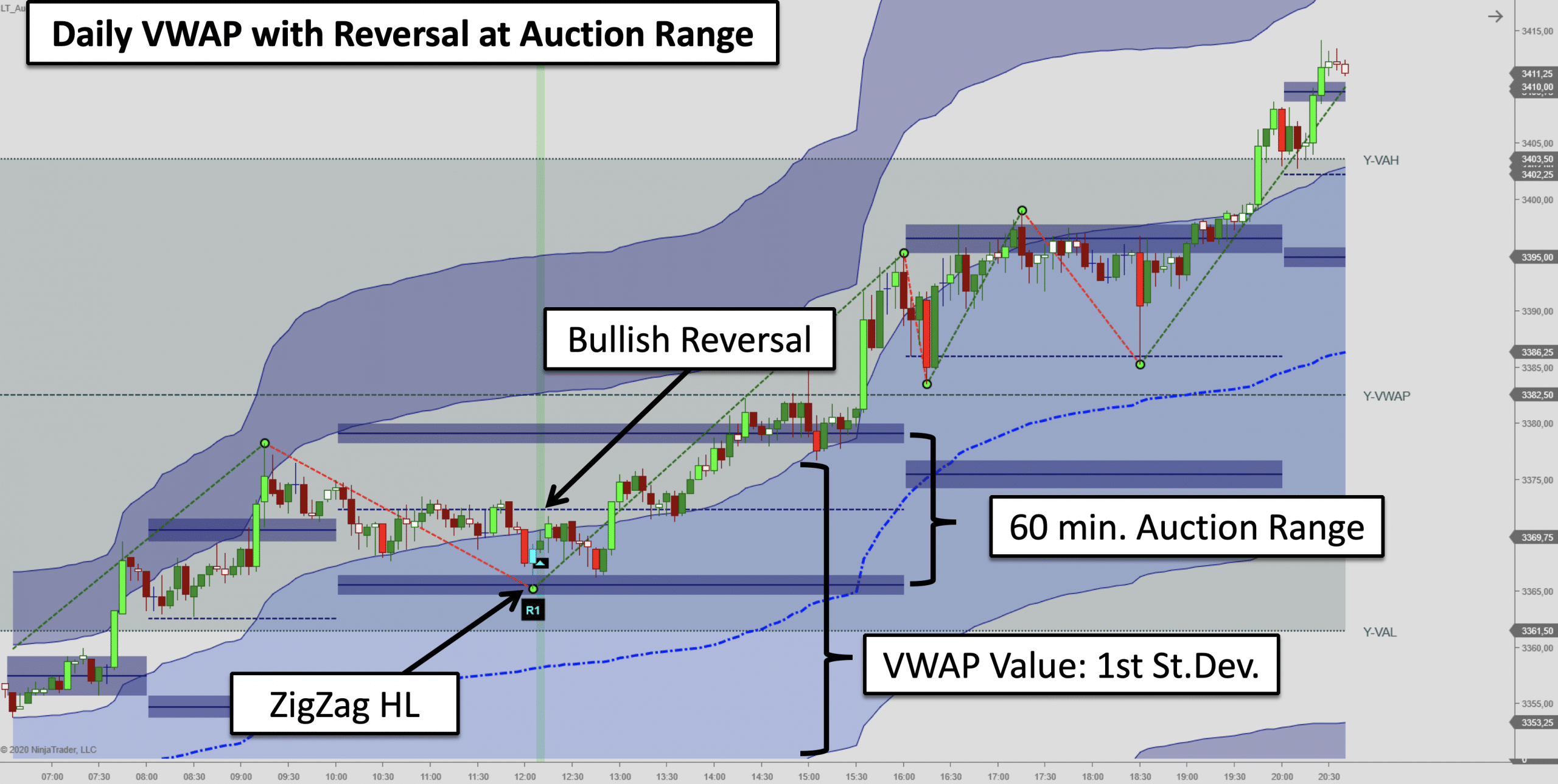 Candlestick Reversal Pattern aligned with VWAP value