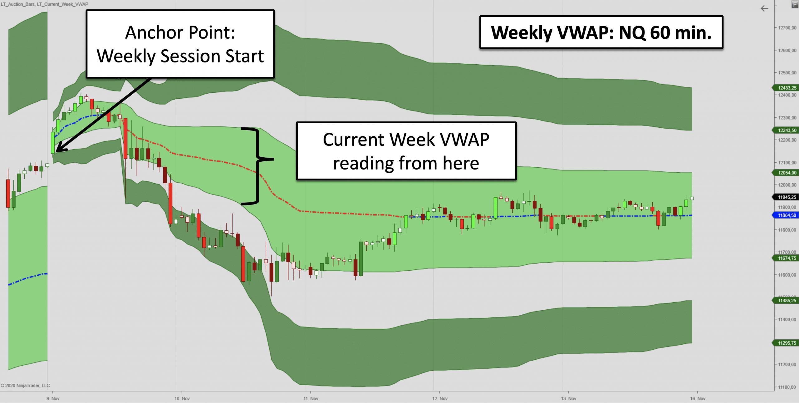 Weekly VWAP for NinjaTrader 8