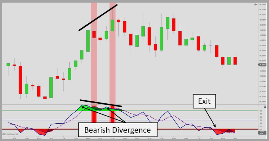 Fast stochastic bearish divergence