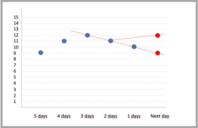 Arnaud Legoux Moving Average - Information Confidence